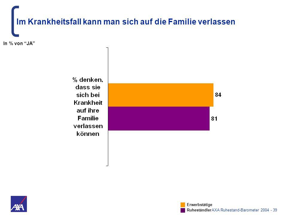 AXA Ruhestand-Barometer 2004 - 39 Im Krankheitsfall kann man sich auf die Familie verlassen Erwerbstätige Ruheständler In % von JA