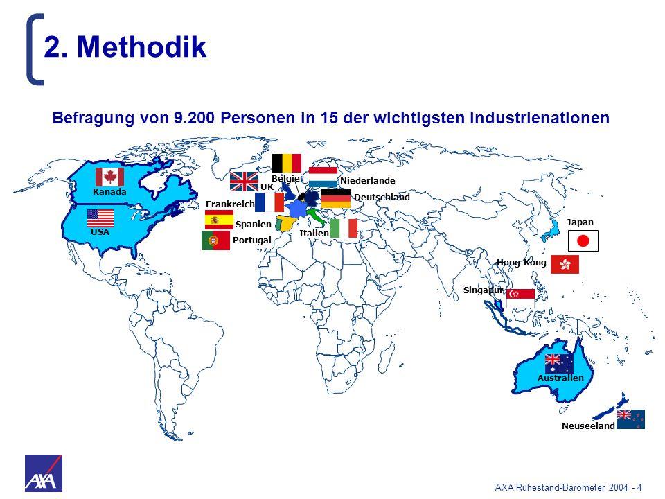 AXA Ruhestand-Barometer 2004 - 85 Arial 14 USA Kanada Portugal Spanien Frankreich UK Italien Neu- seeland Australien Japan Hong Kong Deutschland Niederlande Belgien Singapur 86% 90% 56% 66% 39% 60% 10% 17% 60% 65% 75% 58% 50% 83% 92% 75% 88% 54% 66% 85% 93% 65% 74% 66% 64% 86% 88% 61% 70% % derjenigen, die denken, dass man im eigenen Land besser lebt Ruheständler sind meist zufriedener mit dem Lebensstandard in ihrem Heimatland als Erwerbstätige Erwerbstätige Ruheständler