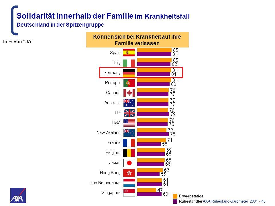 AXA Ruhestand-Barometer 2004 - 40 Solidarität innerhalb der Familie im Krankheitsfall Deutschland in der Spitzengruppe Können sich bei Krankheit auf i