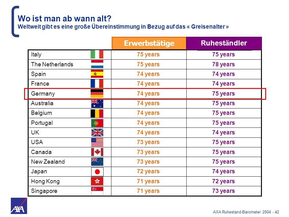 AXA Ruhestand-Barometer 2004 - 42 Wo ist man ab wann alt? Weltweit gibt es eine große Übereinstimmung in Bezug auf das « Greisenalter » Erwerbstätige