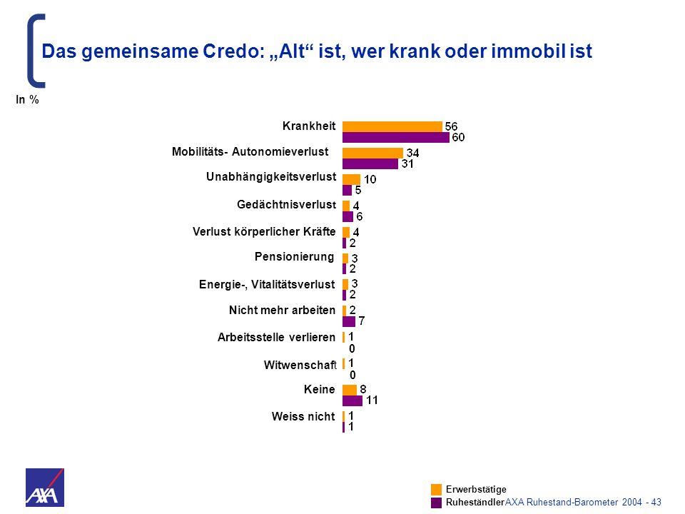 AXA Ruhestand-Barometer 2004 - 43 Das gemeinsame Credo: Alt ist, wer krank oder immobil ist Erwerbstätige Ruheständler In % Krankheit Energie-, Vitali
