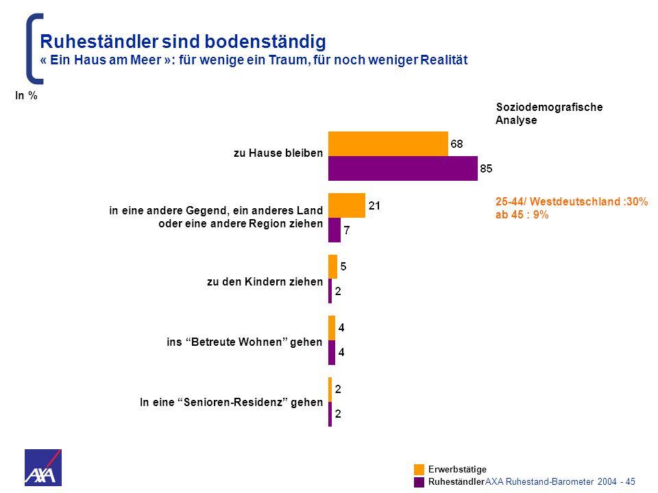 AXA Ruhestand-Barometer 2004 - 45 zu Hause bleiben in eine andere Gegend, ein anderes Land oder eine andere Region ziehen zu den Kindern ziehen ins Be