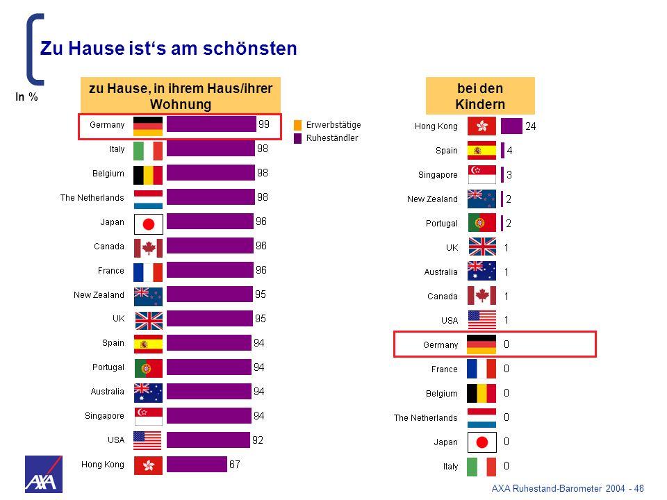 AXA Ruhestand-Barometer 2004 - 48 Zu Hause ists am schönsten zu Hause, in ihrem Haus/ihrer Wohnung bei den Kindern In % Erwerbstätige Ruheständler