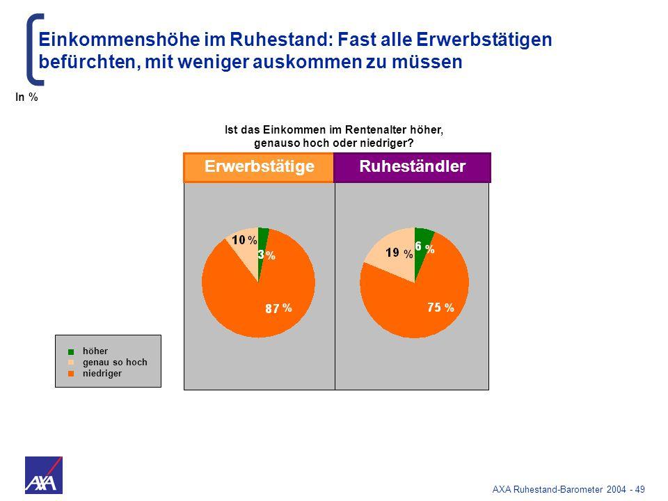 AXA Ruhestand-Barometer 2004 - 49 Einkommenshöhe im Ruhestand: Fast alle Erwerbstätigen befürchten, mit weniger auskommen zu müssen ErwerbstätigeRuhes