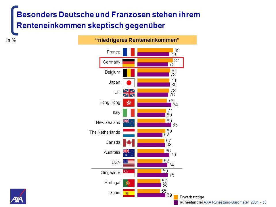 AXA Ruhestand-Barometer 2004 - 50 Besonders Deutsche und Franzosen stehen ihrem Renteneinkommen skeptisch gegenüber niedrigeres Renteneinkommen Erwerb