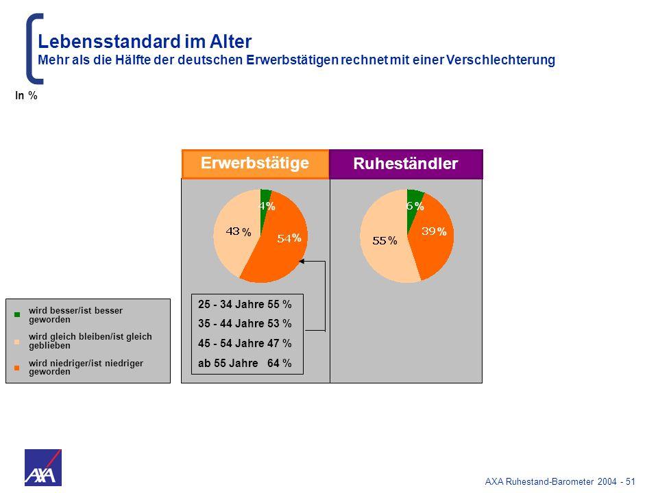 AXA Ruhestand-Barometer 2004 - 51 wird besser/ist besser geworden wird gleich bleiben/ist gleich geblieben wird niedriger/ist niedriger geworden Erwer
