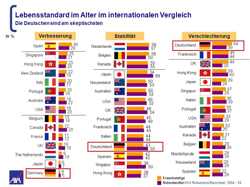 AXA Ruhestand-Barometer 2004 - 52 Niederlande Belgien Kanada Japan Neuseeland Australien USA UK Portugal Frankreich Italien Deutschland Spanien Singap