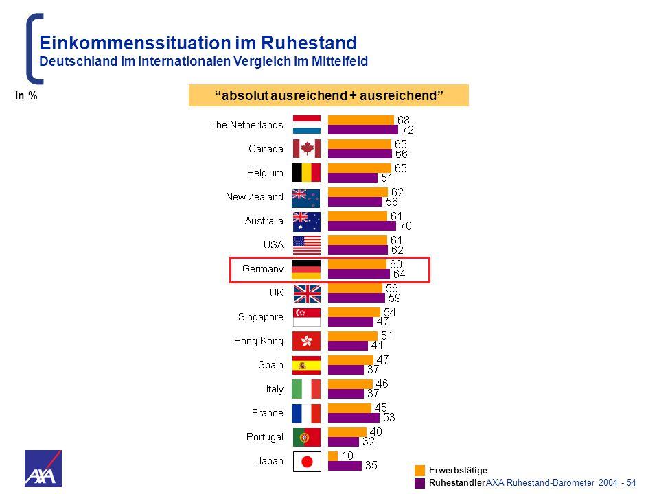 AXA Ruhestand-Barometer 2004 - 54 absolut ausreichend + ausreichend Einkommenssituation im Ruhestand Deutschland im internationalen Vergleich im Mitte