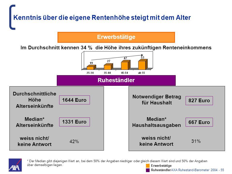 AXA Ruhestand-Barometer 2004 - 55 Im Durchschnitt kennen 34 % die Höhe ihres zukünftigen Renteneinkommens Ruheständler 1644 Euro weiss nicht/ keine An