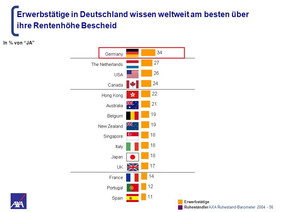 AXA Ruhestand-Barometer 2004 - 56 Erwerbstätige in Deutschland wissen weltweit am besten über ihre Rentenhöhe Bescheid Erwerbstätige Ruheständler In %
