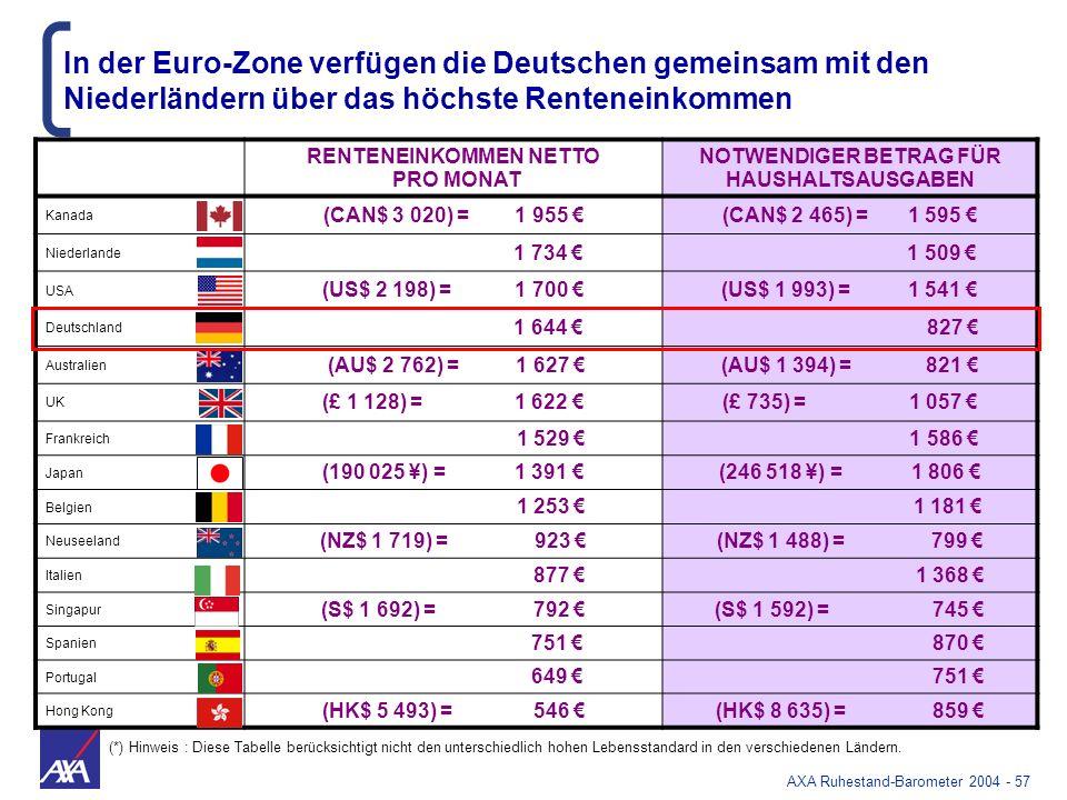 AXA Ruhestand-Barometer 2004 - 57 RENTENEINKOMMEN NETTO PRO MONAT NOTWENDIGER BETRAG FÜR HAUSHALTSAUSGABEN Kanada (CAN$ 3 020) = 1 955 (CAN$ 2 465) =