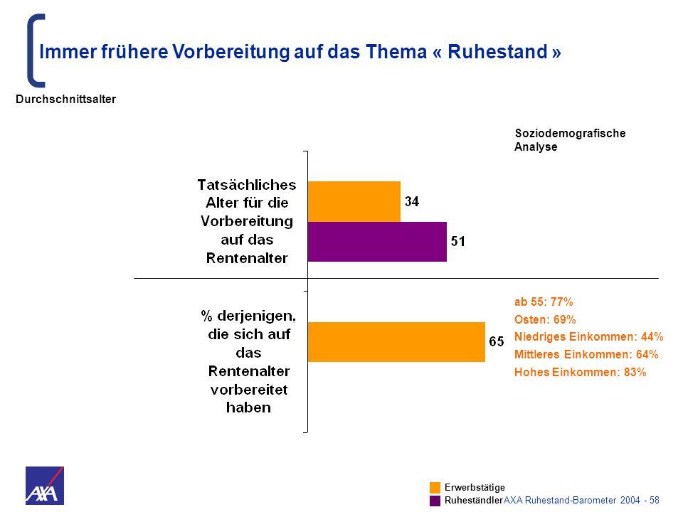 AXA Ruhestand-Barometer 2004 - 58 Immer frühere Vorbereitung auf das Thema « Ruhestand » ab 55: 77% Osten: 69% Niedriges Einkommen: 44% Mittleres Eink