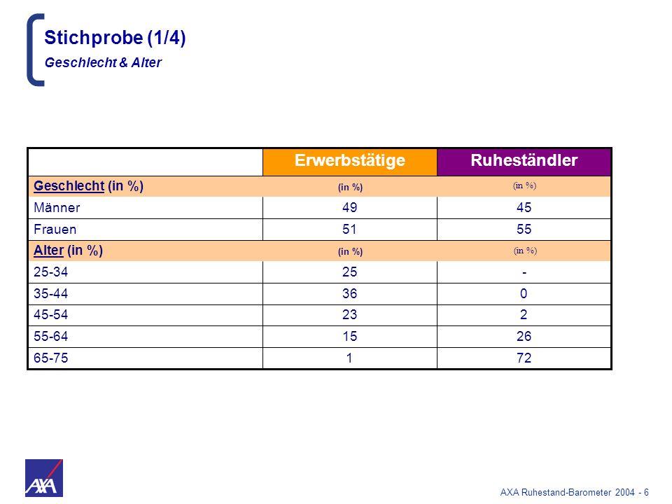 AXA Ruhestand-Barometer 2004 - 87 Erwerbstätige Ruheständler Medizinische Forschung Technologie (z.B.