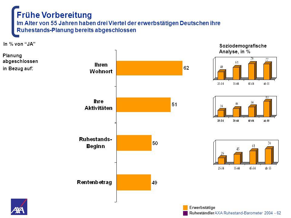 AXA Ruhestand-Barometer 2004 - 62 Frühe Vorbereitung Im Alter von 55 Jahren haben drei Viertel der erwerbstätigen Deutschen ihre Ruhestands-Planung be