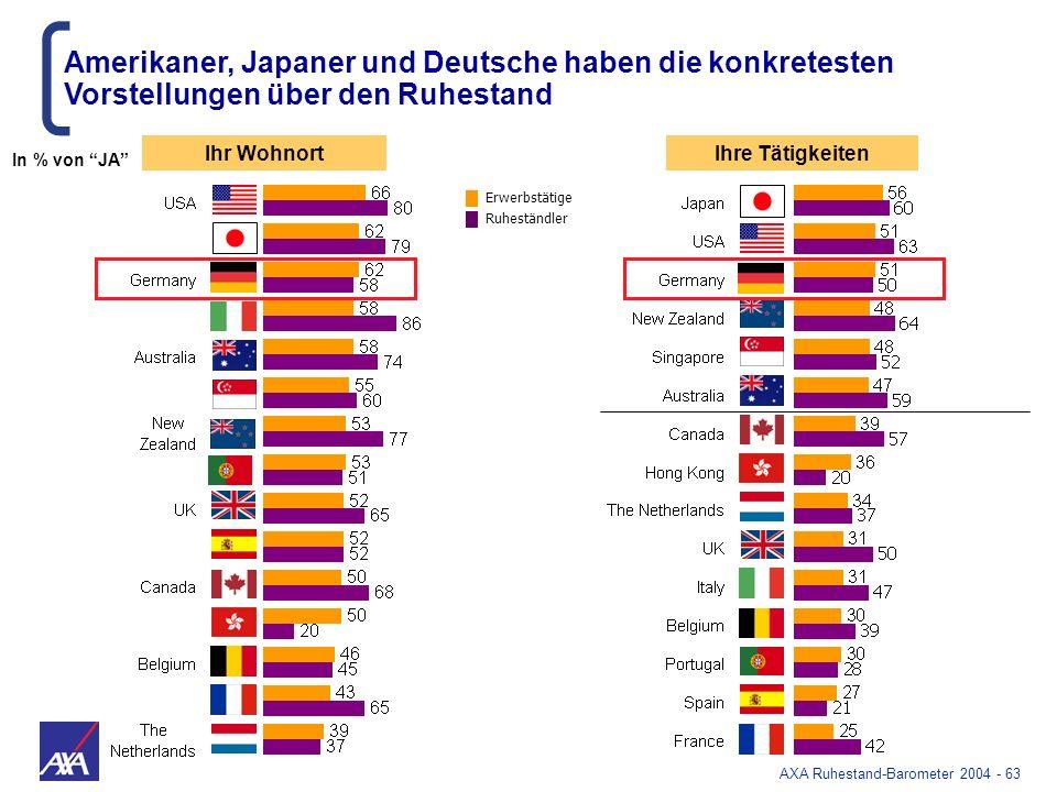 AXA Ruhestand-Barometer 2004 - 63 Ihre TätigkeitenIhr Wohnort Amerikaner, Japaner und Deutsche haben die konkretesten Vorstellungen über den Ruhestand
