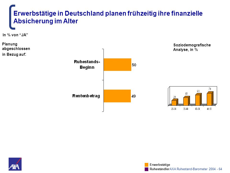 AXA Ruhestand-Barometer 2004 - 64 Erwerbstätige in Deutschland planen frühzeitig ihre finanzielle Absicherung im Alter In % von JA Erwerbstätige Ruhes