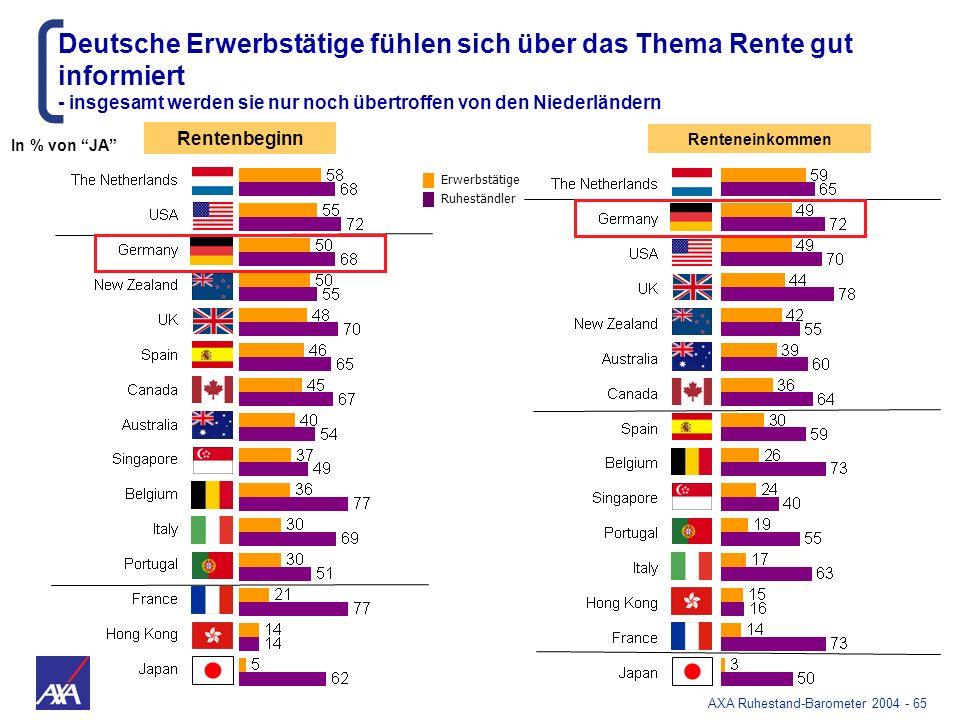 AXA Ruhestand-Barometer 2004 - 65 Renteneinkommen Rentenbeginn Deutsche Erwerbstätige fühlen sich über das Thema Rente gut informiert - insgesamt werd