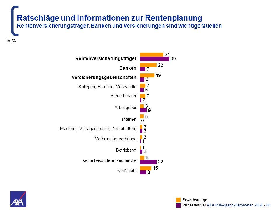 AXA Ruhestand-Barometer 2004 - 66 Rentenversicherungsträger Banken Versicherungsgesellschaften Kollegen, Freunde, Verwandte Steuerberater Arbeitgeber