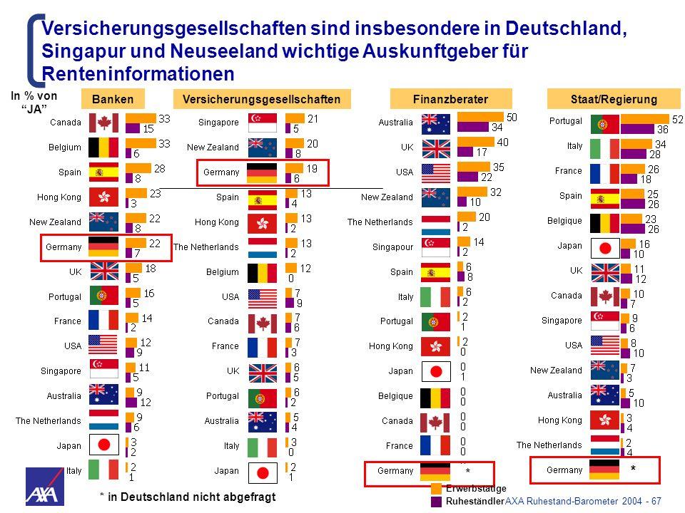 AXA Ruhestand-Barometer 2004 - 67 Banken Versicherungsgesellschaften sind insbesondere in Deutschland, Singapur und Neuseeland wichtige Auskunftgeber