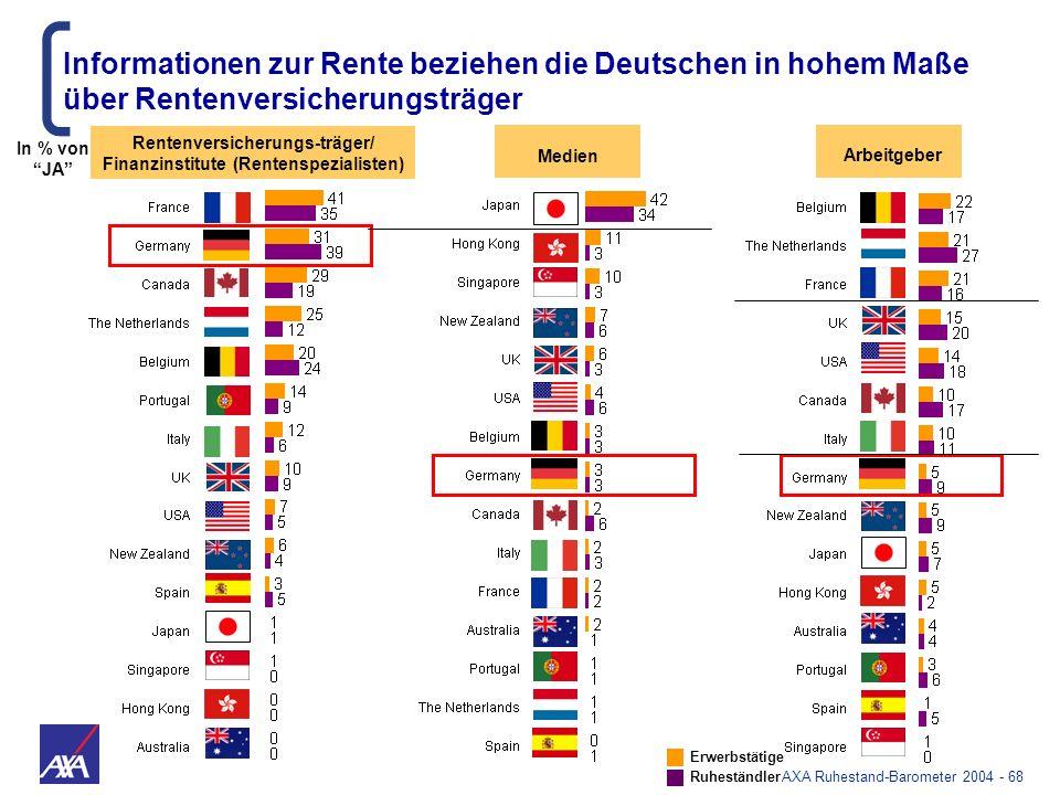 AXA Ruhestand-Barometer 2004 - 68 Informationen zur Rente beziehen die Deutschen in hohem Maße über Rentenversicherungsträger Medien Rentenversicherun