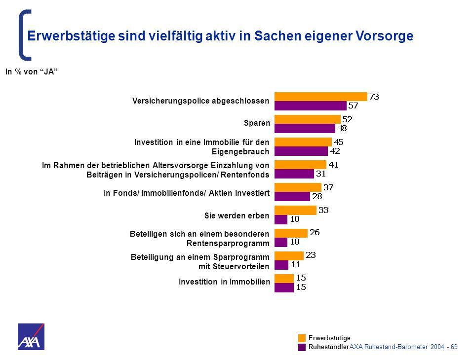 AXA Ruhestand-Barometer 2004 - 69 Versicherungspolice abgeschlossen Investition in Immobilien Beteiligung an einem Sparprogramm mit Steuervorteilen Be