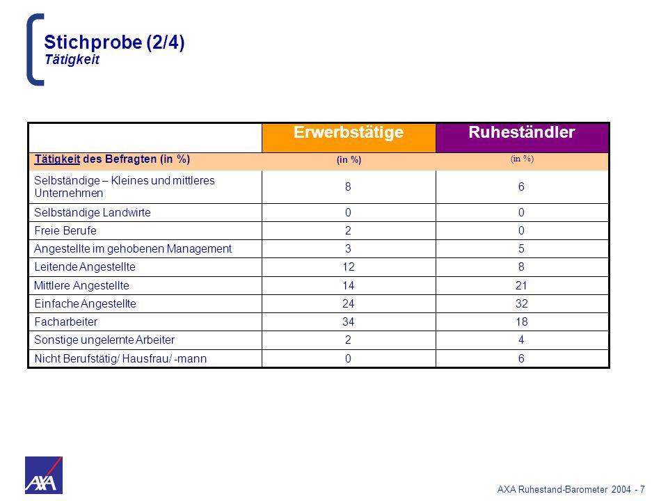 AXA Ruhestand-Barometer 2004 - 68 Informationen zur Rente beziehen die Deutschen in hohem Maße über Rentenversicherungsträger Medien Rentenversicherungs-träger/ Finanzinstitute (Rentenspezialisten) Arbeitgeber Erwerbstätige Ruheständler In % von JA