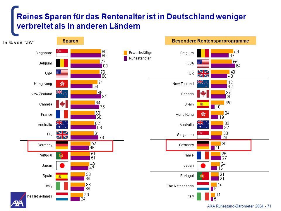 AXA Ruhestand-Barometer 2004 - 71 Besondere Rentensparprogramme Sparen Reines Sparen für das Rentenalter ist in Deutschland weniger verbreitet als in