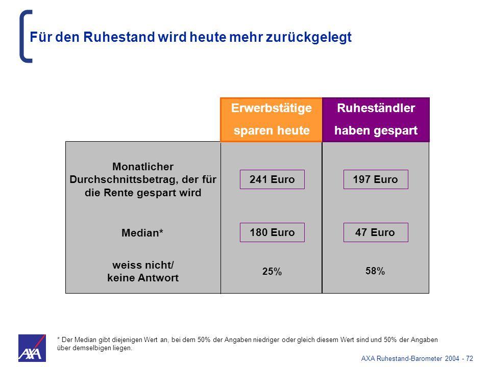 AXA Ruhestand-Barometer 2004 - 72 Für den Ruhestand wird heute mehr zurückgelegt Erwerbstätige sparen heute Ruheständler haben gespart weiss nicht/ ke