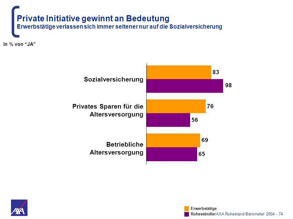 AXA Ruhestand-Barometer 2004 - 74 Sozialversicherung Privates Sparen für die Altersversorgung Betriebliche Altersversorgung Private Initiative gewinnt