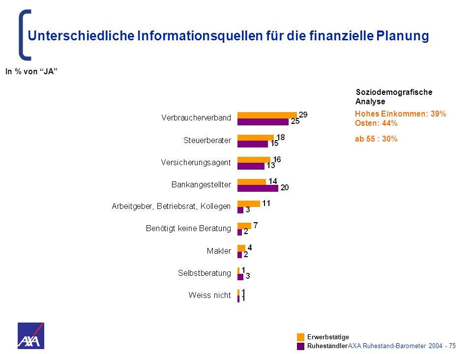 AXA Ruhestand-Barometer 2004 - 75 Unterschiedliche Informationsquellen für die finanzielle Planung Hohes Einkommen: 39% Osten: 44% ab 55 : 30% Erwerbs