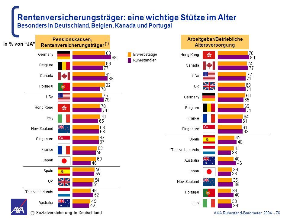 AXA Ruhestand-Barometer 2004 - 76 Arbeitgeber/Betriebliche Altersversorgung Pensionskassen, Rentenversicherungsträger (*) (*) Sozialversicherung in De