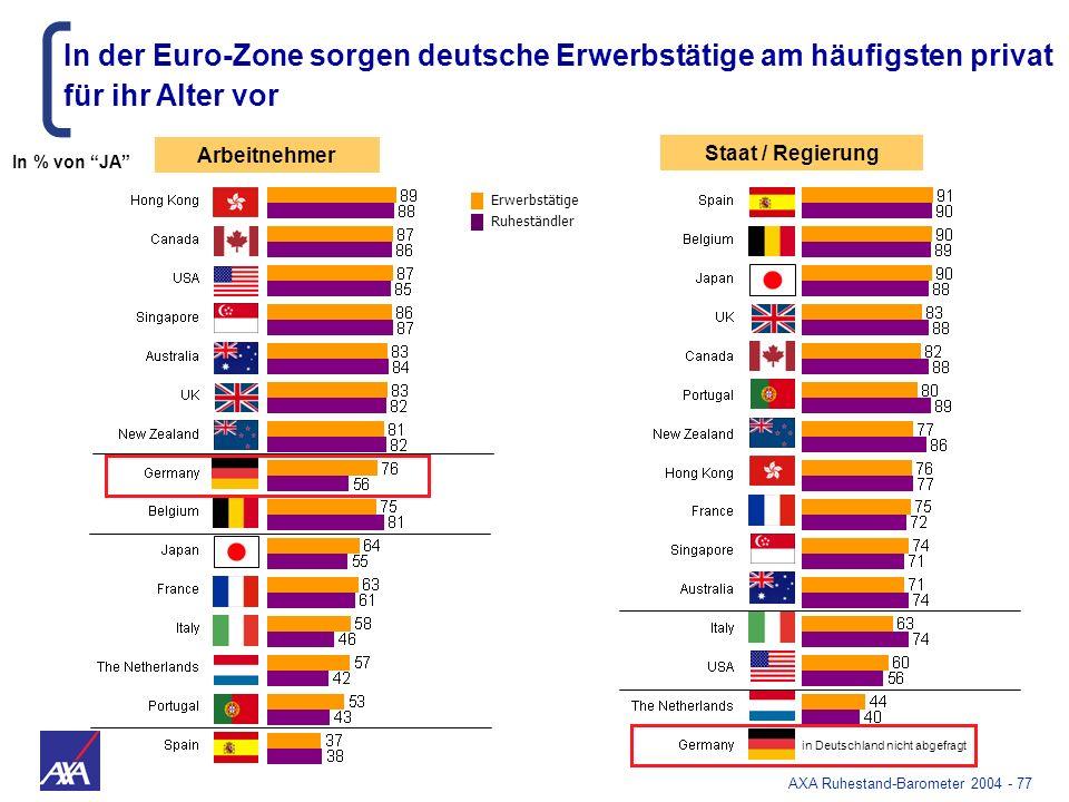 AXA Ruhestand-Barometer 2004 - 77 in Deutschland nicht abgefragt Staat / Regierung Arbeitnehmer In der Euro-Zone sorgen deutsche Erwerbstätige am häuf