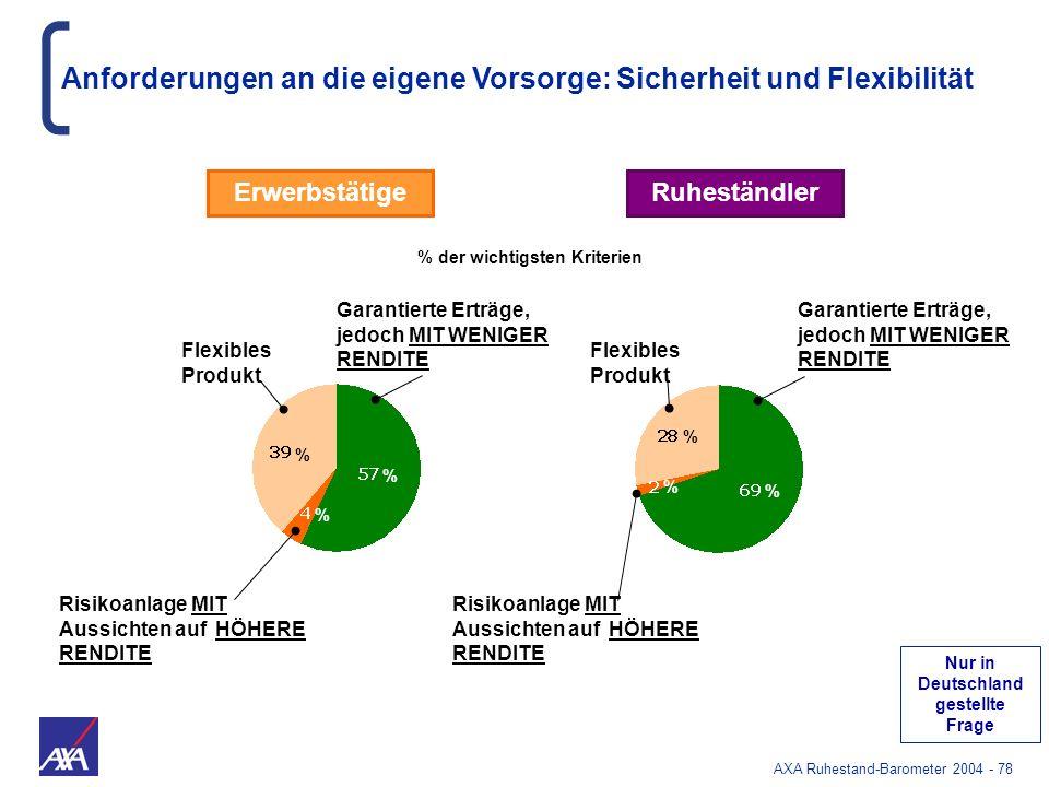 AXA Ruhestand-Barometer 2004 - 78 Anforderungen an die eigene Vorsorge: Sicherheit und Flexibilität ErwerbstätigeRuheständler Risikoanlage MIT Aussich