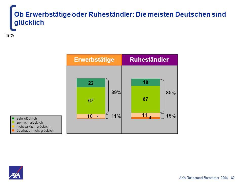 AXA Ruhestand-Barometer 2004 - 82 sehr glücklich ziemlich glücklich nicht wirklich glücklich überhaupt nicht glücklich Ob Erwerbstätige oder Ruheständ