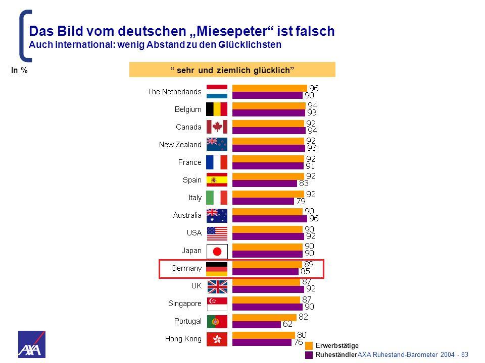 AXA Ruhestand-Barometer 2004 - 83 Das Bild vom deutschen Miesepeter ist falsch Auch international: wenig Abstand zu den Glücklichsten Erwerbstätige Ru