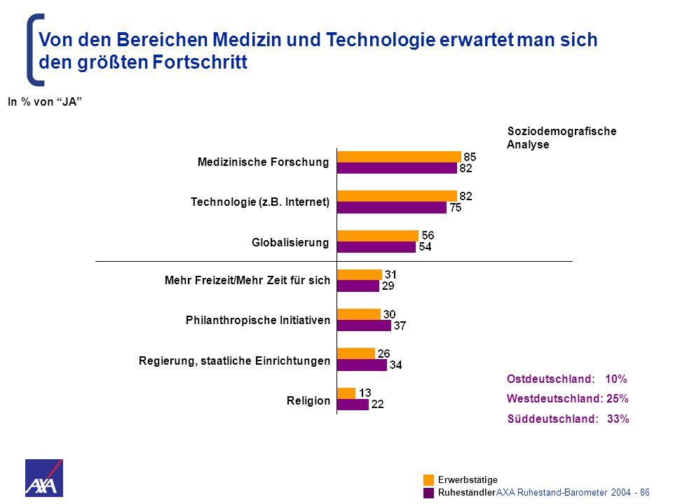 AXA Ruhestand-Barometer 2004 - 86 Medizinische Forschung Technologie (z.B. Internet) Globalisierung Von den Bereichen Medizin und Technologie erwartet