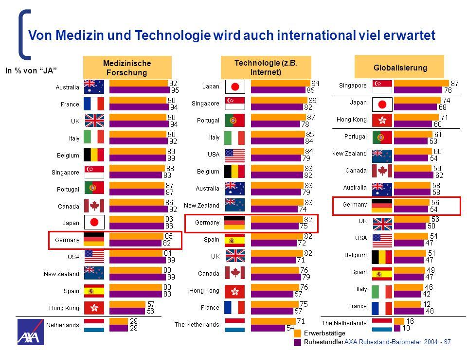AXA Ruhestand-Barometer 2004 - 87 Erwerbstätige Ruheständler Medizinische Forschung Technologie (z.B. Internet) Globalisierung Von Medizin und Technol
