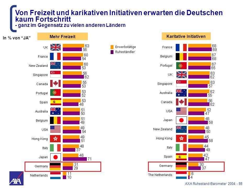 AXA Ruhestand-Barometer 2004 - 88 Karitative Initiativen Mehr Freizeit Von Freizeit und karikativen Initiativen erwarten die Deutschen kaum Fortschrit