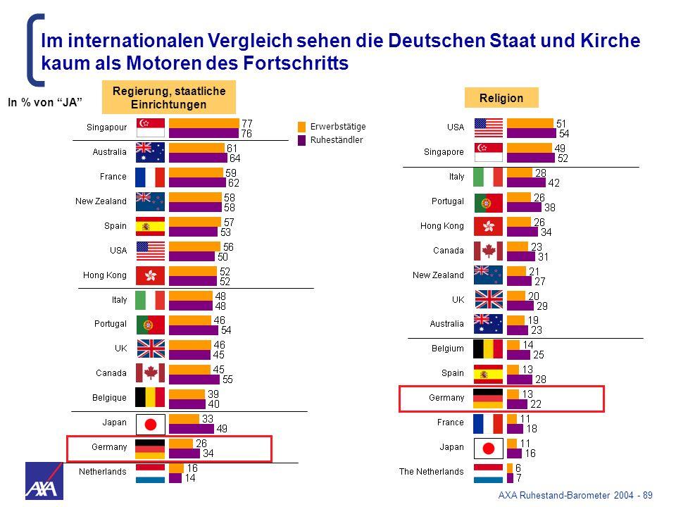 AXA Ruhestand-Barometer 2004 - 89 Religion Regierung, staatliche Einrichtungen Im internationalen Vergleich sehen die Deutschen Staat und Kirche kaum