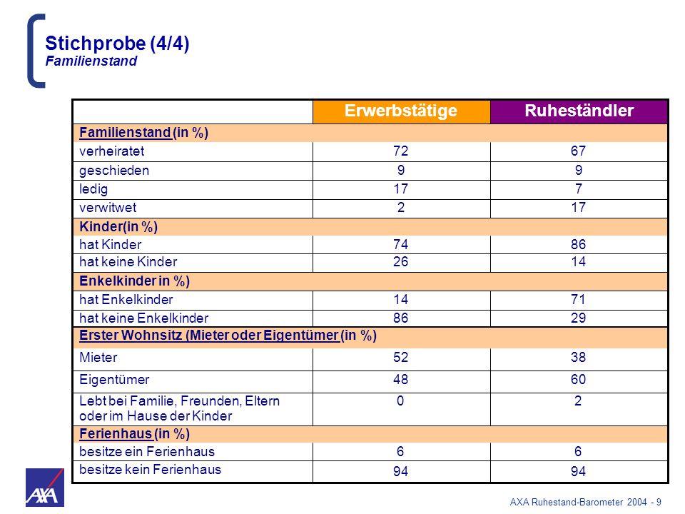 AXA Ruhestand-Barometer 2004 - 40 Solidarität innerhalb der Familie im Krankheitsfall Deutschland in der Spitzengruppe Können sich bei Krankheit auf ihre Familie verlassen Erwerbstätige Ruheständler In % von JA