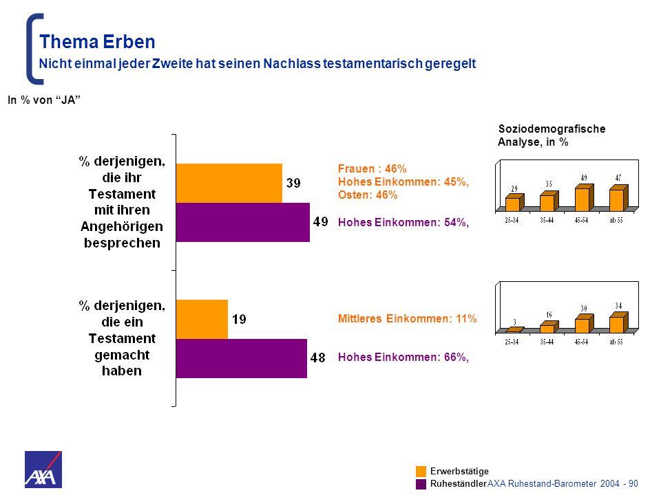 AXA Ruhestand-Barometer 2004 - 90 Thema Erben Nicht einmal jeder Zweite hat seinen Nachlass testamentarisch geregelt Frauen : 46% Hohes Einkommen: 45%