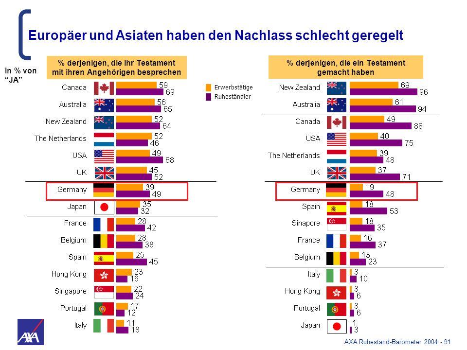 AXA Ruhestand-Barometer 2004 - 91 % derjenigen, die ein Testament gemacht haben % derjenigen, die ihr Testament mit ihren Angehörigen besprechen Europ
