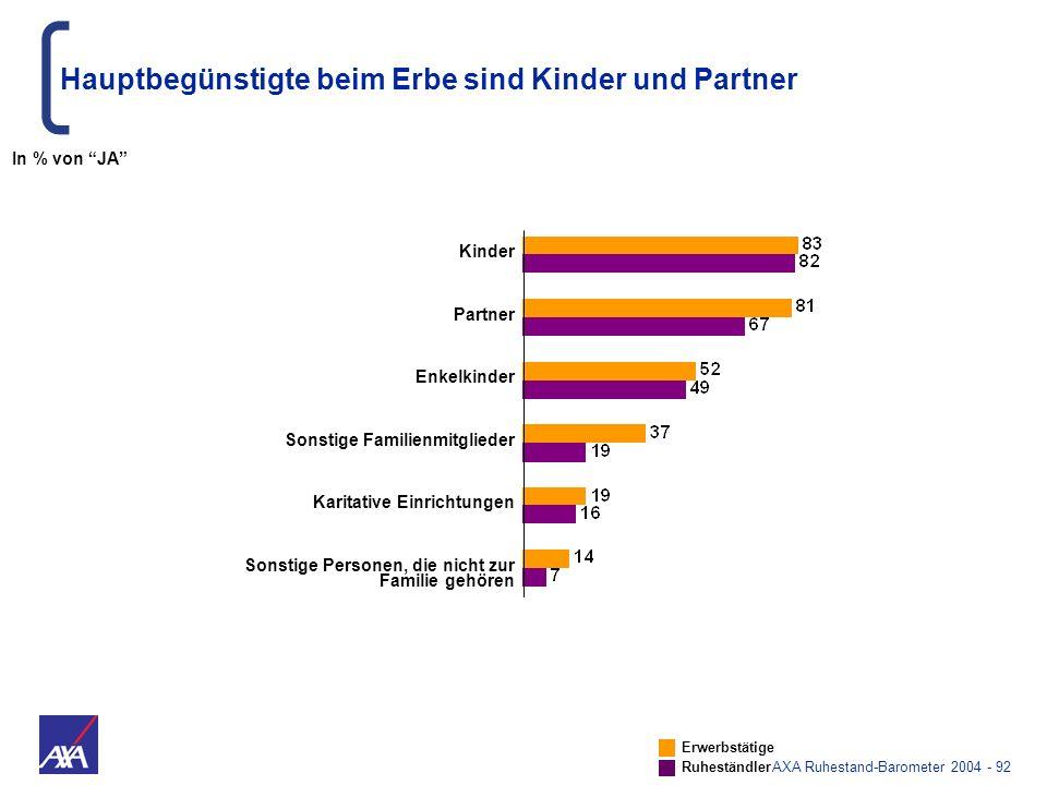 AXA Ruhestand-Barometer 2004 - 92 Kinder Partner Enkelkinder Sonstige Familienmitglieder Karitative Einrichtungen Sonstige Personen, die nicht zur Fam
