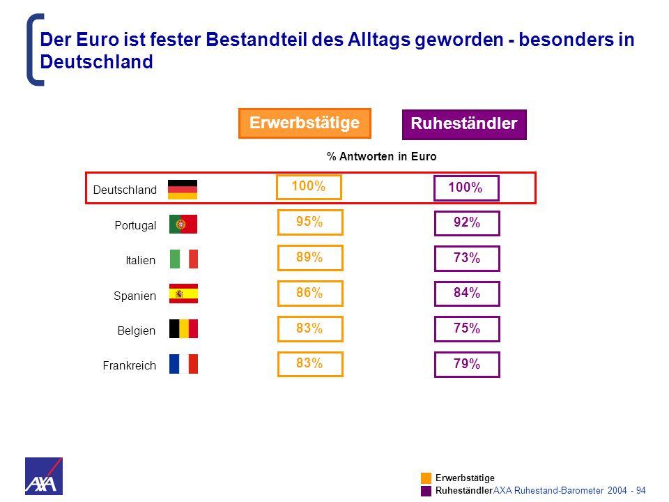 AXA Ruhestand-Barometer 2004 - 94 Belgien Frankreich Deutschland Erwerbstätige Ruheständler % Antworten in Euro 83% 75% 83% 79% 100% Italien 89% 73% S