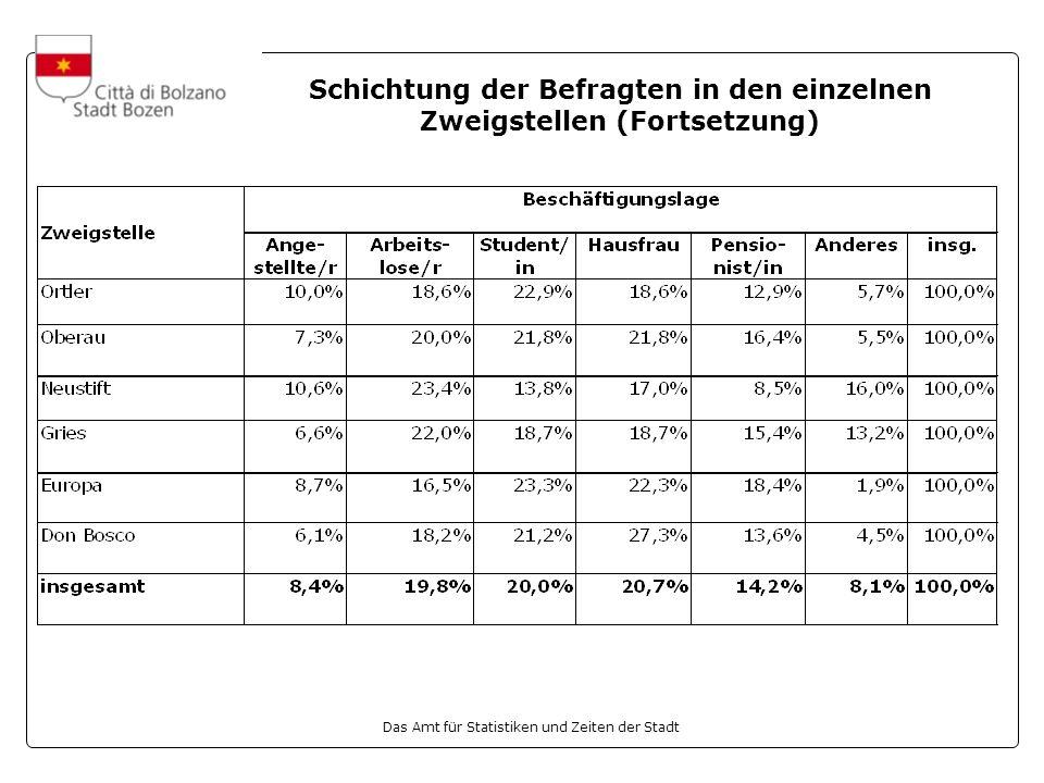 Das Amt für Statistiken und Zeiten der Stadt Schichtung der Befragten in den einzelnen Zweigstellen (Fortsetzung)