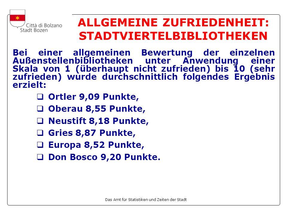 Das Amt für Statistiken und Zeiten der Stadt ALLGEMEINE ZUFRIEDENHEIT: STADTVIERTELBIBLIOTHEKEN Bei einer allgemeinen Bewertung der einzelnen Außenstellenbibliotheken unter Anwendung einer Skala von 1 (überhaupt nicht zufrieden) bis 10 (sehr zufrieden) wurde durchschnittlich folgendes Ergebnis erzielt: Ortler 9,09 Punkte, Oberau 8,55 Punkte, Neustift 8,18 Punkte, Gries 8,87 Punkte, Europa 8,52 Punkte, Don Bosco 9,20 Punkte.