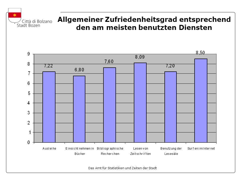 Das Amt für Statistiken und Zeiten der Stadt Allgemeiner Zufriedenheitsgrad entsprechend den am meisten benutzten Diensten