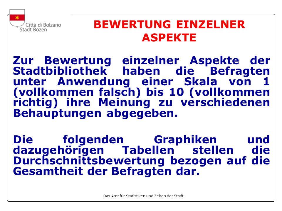 Das Amt für Statistiken und Zeiten der Stadt BEWERTUNG EINZELNER ASPEKTE Zur Bewertung einzelner Aspekte der Stadtbibliothek haben die Befragten unter Anwendung einer Skala von 1 (vollkommen falsch) bis 10 (vollkommen richtig) ihre Meinung zu verschiedenen Behauptungen abgegeben.