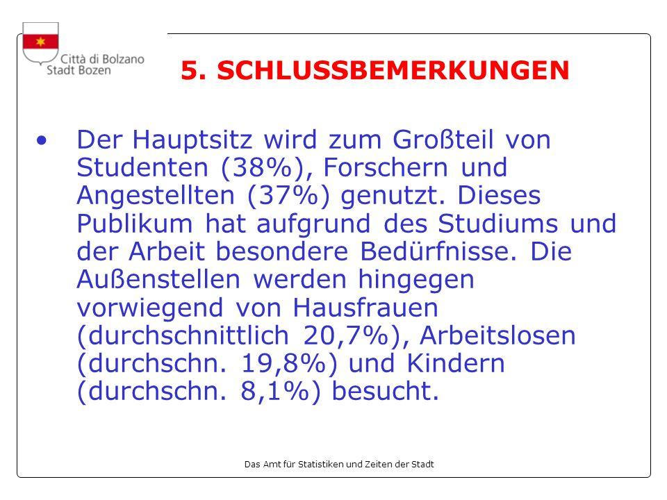 Das Amt für Statistiken und Zeiten der Stadt Der Hauptsitz wird zum Großteil von Studenten (38%), Forschern und Angestellten (37%) genutzt.