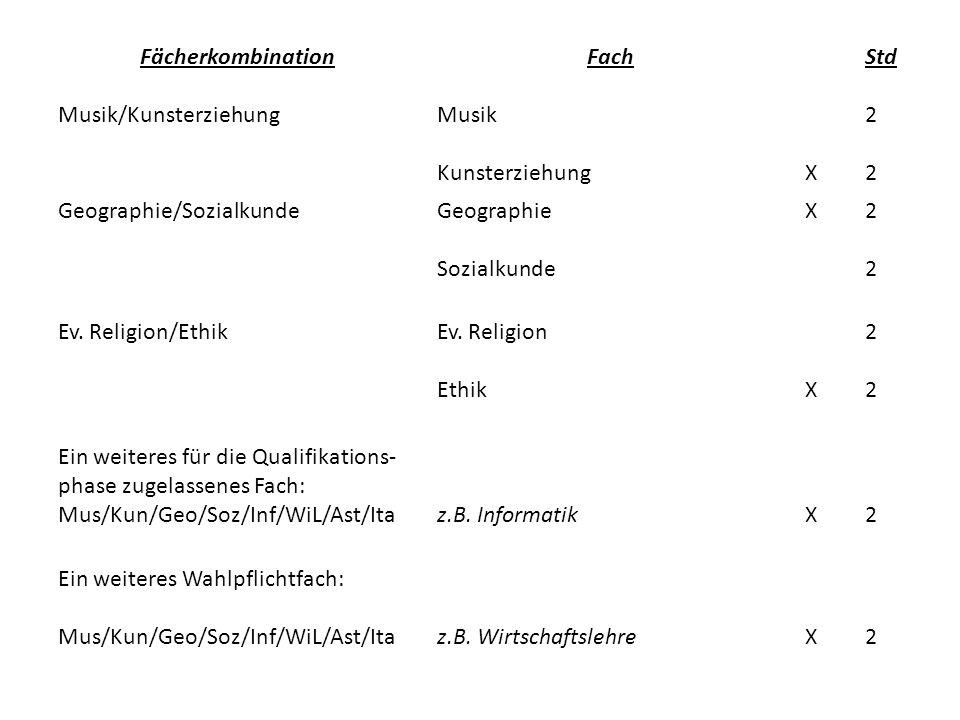 Fächerkombination Musik/Kunsterziehung Fach Musik KunsterziehungX Std 2 Geographie/SozialkundeGeographie Sozialkunde X2222 Ev.